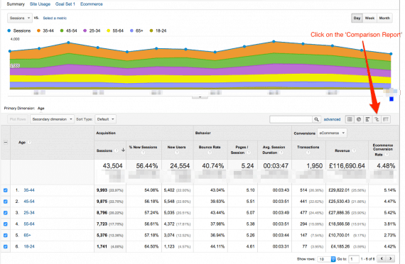 Google Analytics Reports for Conversion Optimization   Practical Ecommerce
