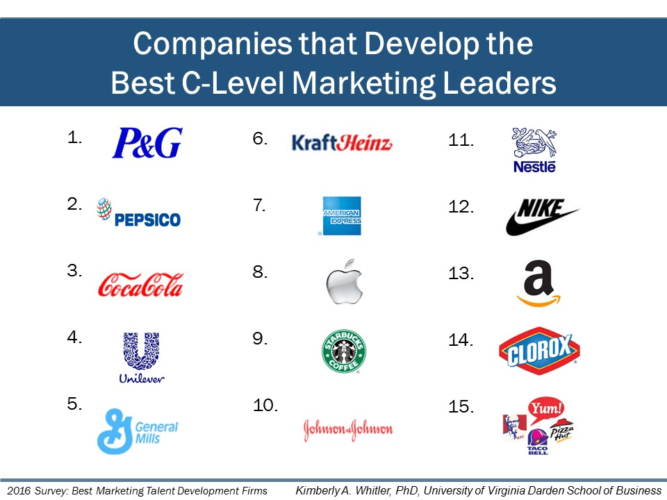 Best C-Level Marketing Leaders