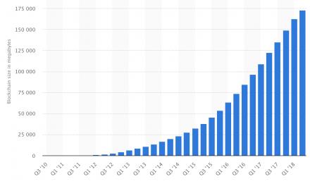 Bitcoin Blockchain Size 2010-2018 | Statistic